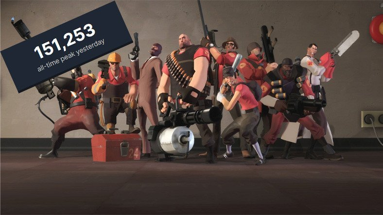 Team Fortress 2, Anlık Oyuncu Rekorlarını Aşıyor