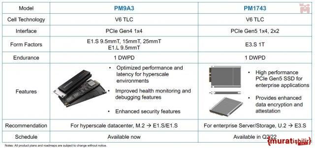 Samsung, Kurumsal PCIe 5.0 SSD'lerini Tanıttı