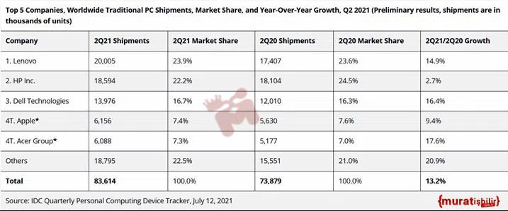 Bilgisayar Satışları %13 Büyüme Gösterdi