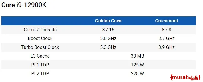 12. Nesil Intel İşlemcilerin Özellikleri Sızdırıldı